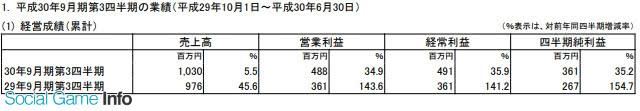 Falcom前三季净赚3.61亿日元 预计全年净利5亿日元