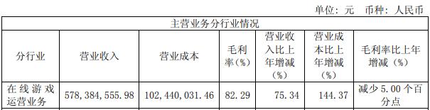 边锋网络实现净利润3.5亿元,同比增长141%