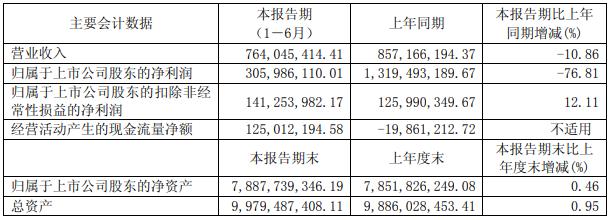 浙数文化2018半年报:边锋网络净利同比增141%