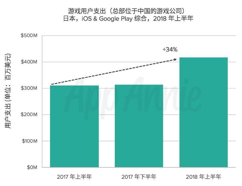 日本是中国厂商出海收入的第二大来源