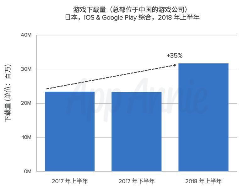 上半年国产手游出海日本表现:策略类获偏爱