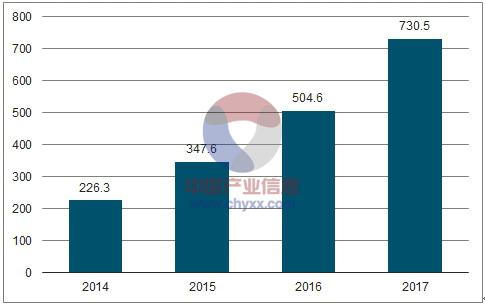 2014-2017年电竞游戏市场规模