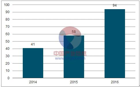 2014-2016年中大型赛事举办数目