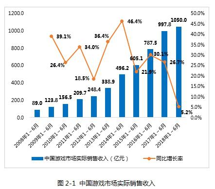 游戏业的焦虑:行业增长放缓,人口红利逐步消失