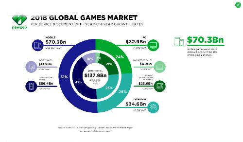 2018全球游戏市场数据统计