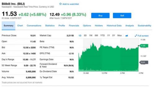 嗶哩嗶哩股價盤后大漲8.33%