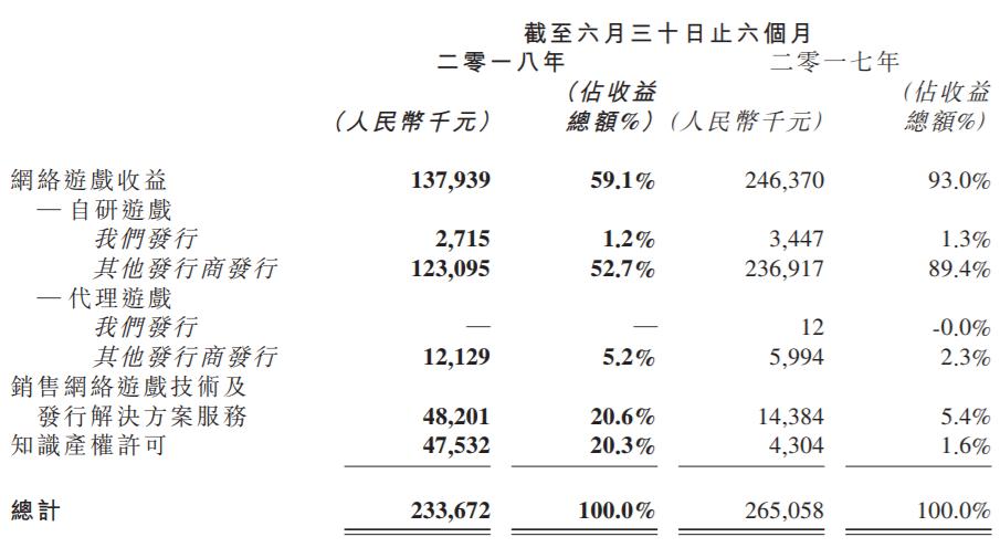 第七大道上半年总营收2.34亿 下半年海外发行10款游戏