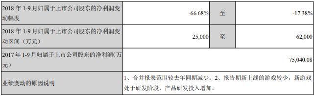 前三季度业绩预告:净利润同比下降66.68%至17.38%