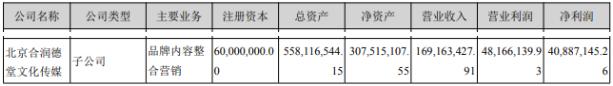 影视广告业务营收1.69亿,同比增加96.22%