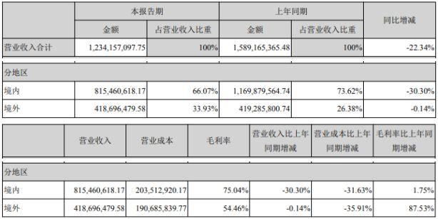 平台业务营收1.20亿,同比减少29.11%
