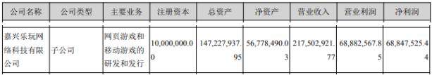 游戏业务营收5.96亿,同比减少19.54%