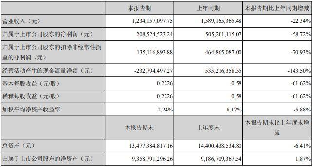 天神娱乐上半年营收12.34亿 游戏业务收入5.96亿