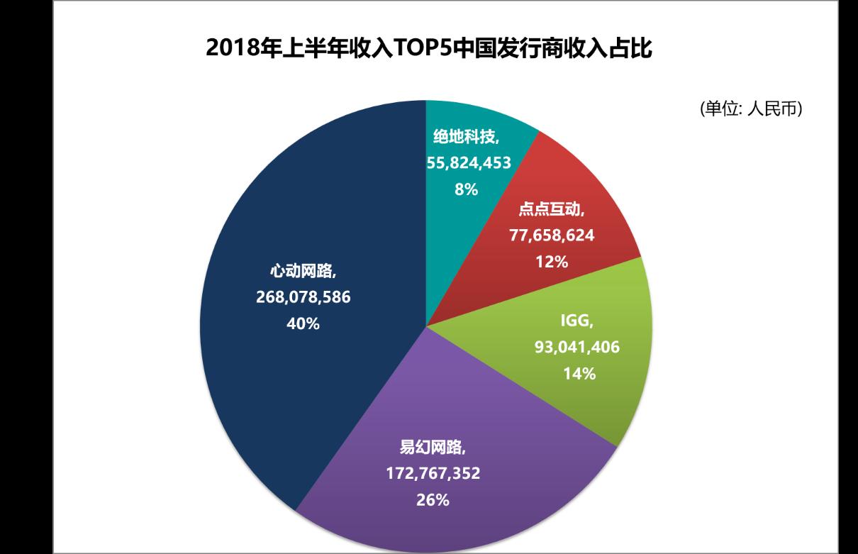 2018上半年在韩国最吸金的五家中国手游发行商