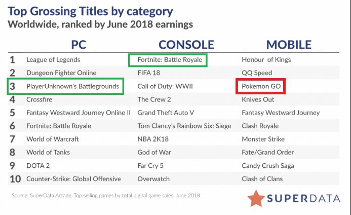《精灵宝可梦Go》拿下6月移动收入榜第3