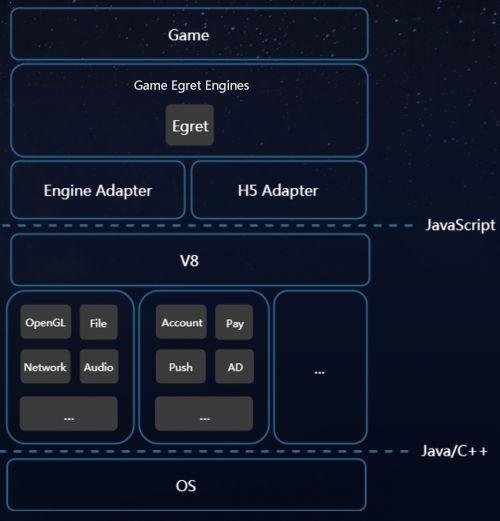 快游戏平台架构图