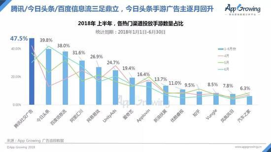 2018上半年,各热门渠道投放手游数量占比