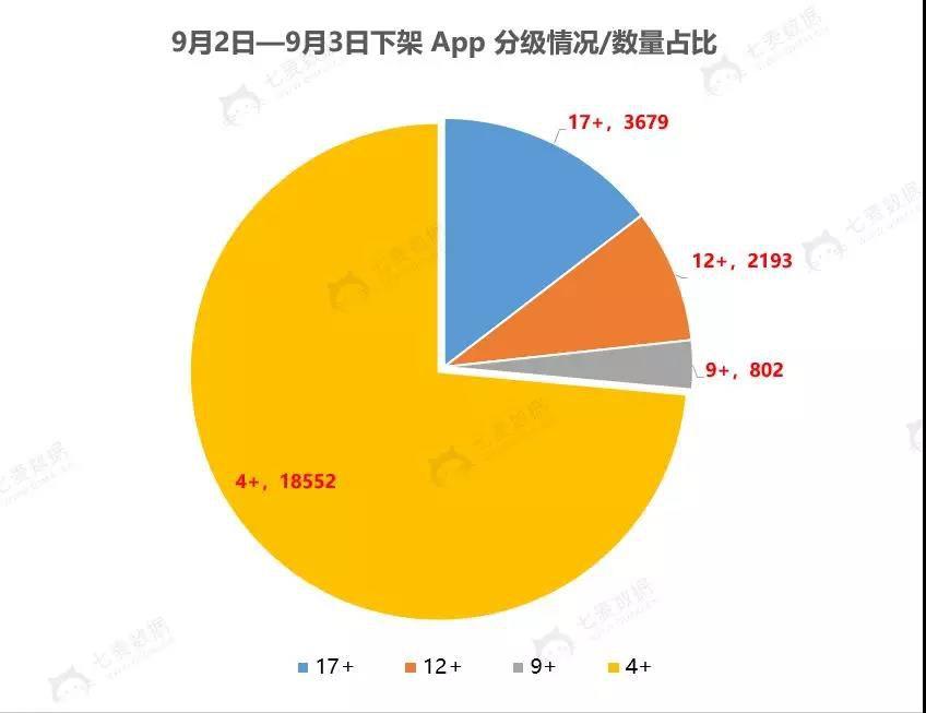 4+ 分级的 App 下架数量最多