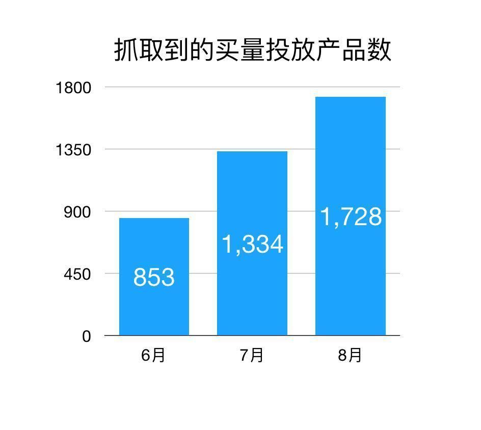 56家媒体上投放广告的游戏数为1728款