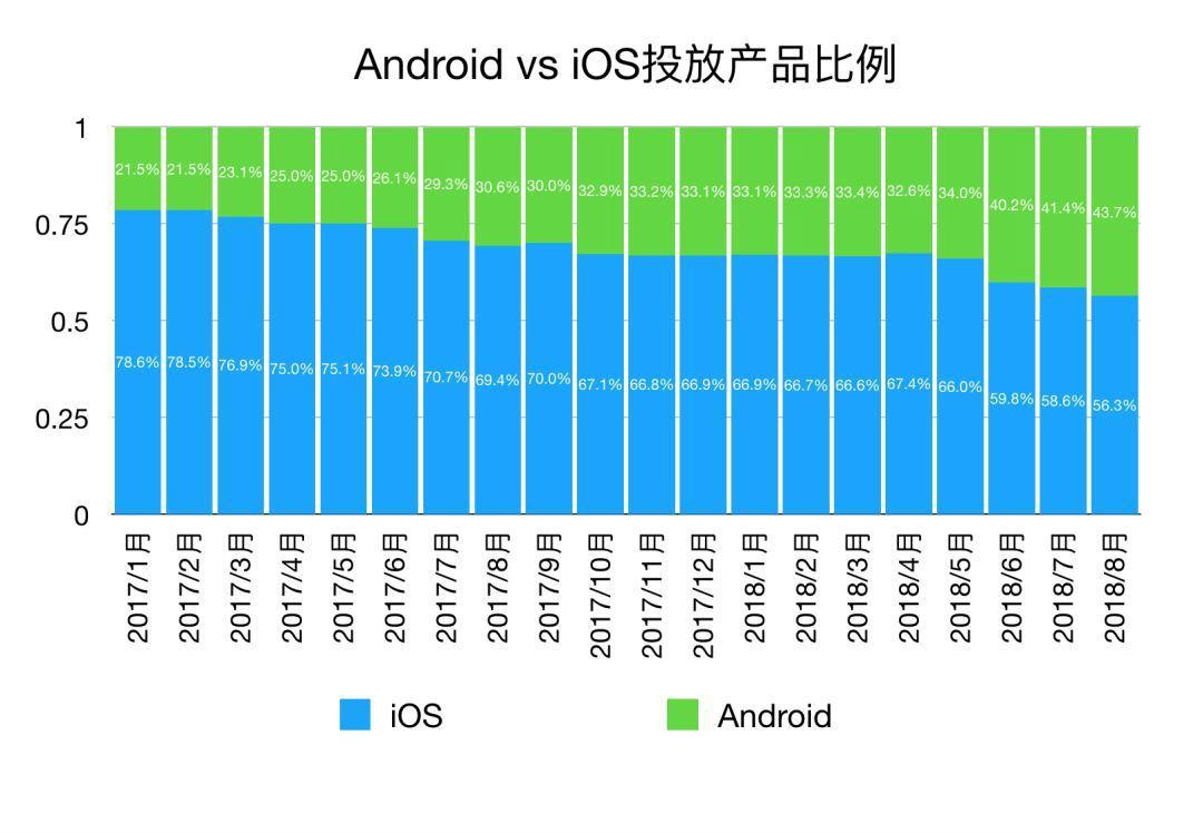 Android vs iOS投放产品比例