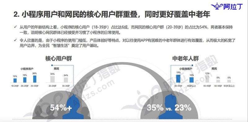 8月阿拉丁小程序榜单:开发者数量达150万 激增50%