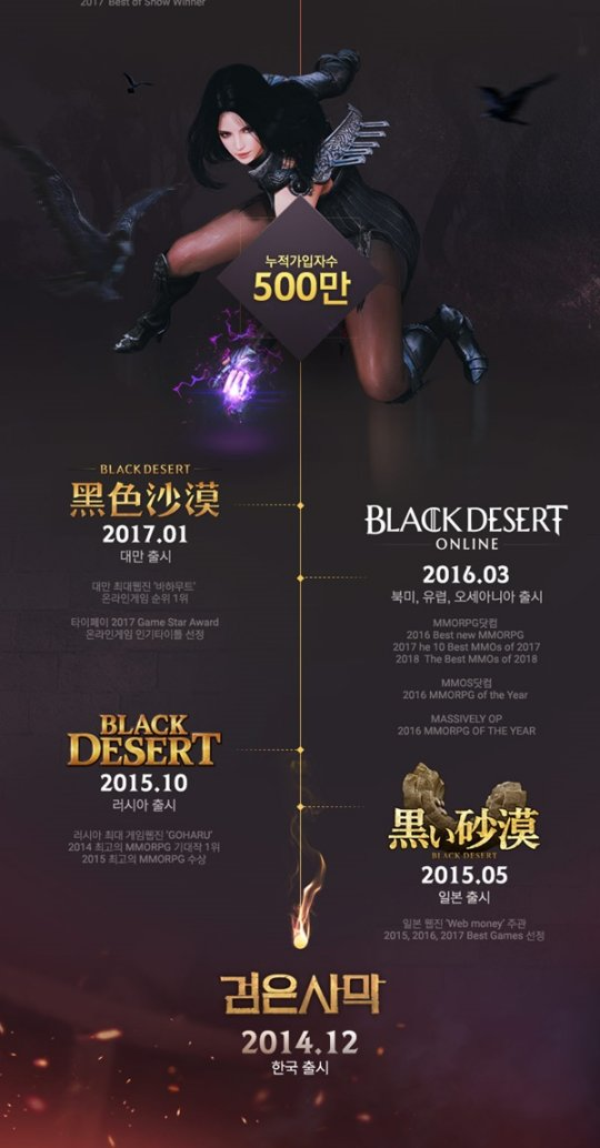 上线近4年 《黑色沙漠》全球注册玩家数逾1000万