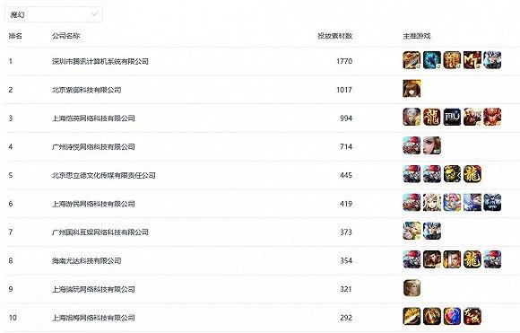 魔幻类:主推《风之大陆》的紫御科技排名TOP2,《龙城战歌》多个版本得到力推