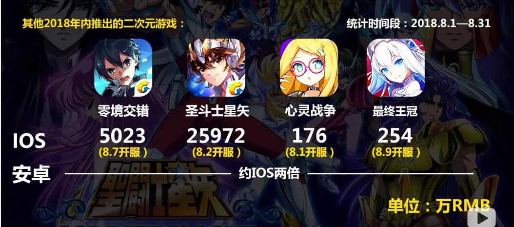 国产二次元手游8月收入表现:《圣斗士星矢》近7.8亿