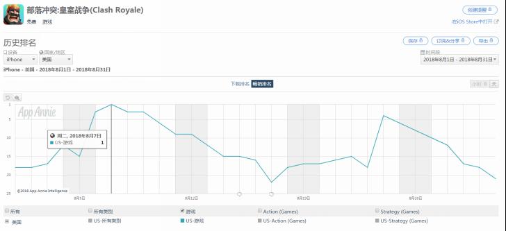 8月《皇室战争》在美国App Store畅销排名趋势