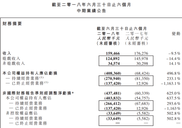 老牌棋牌游戏企业联众8月31日发布半年报