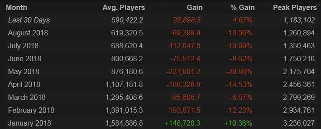 《绝地求生》在线玩家数峰值首次跌破百万