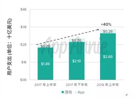 十大市场,来自台湾地区的营收增速最慢