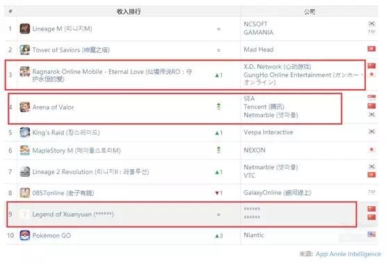 7 月台湾地区 iOS & Google Play 游戏收入榜 Top 10