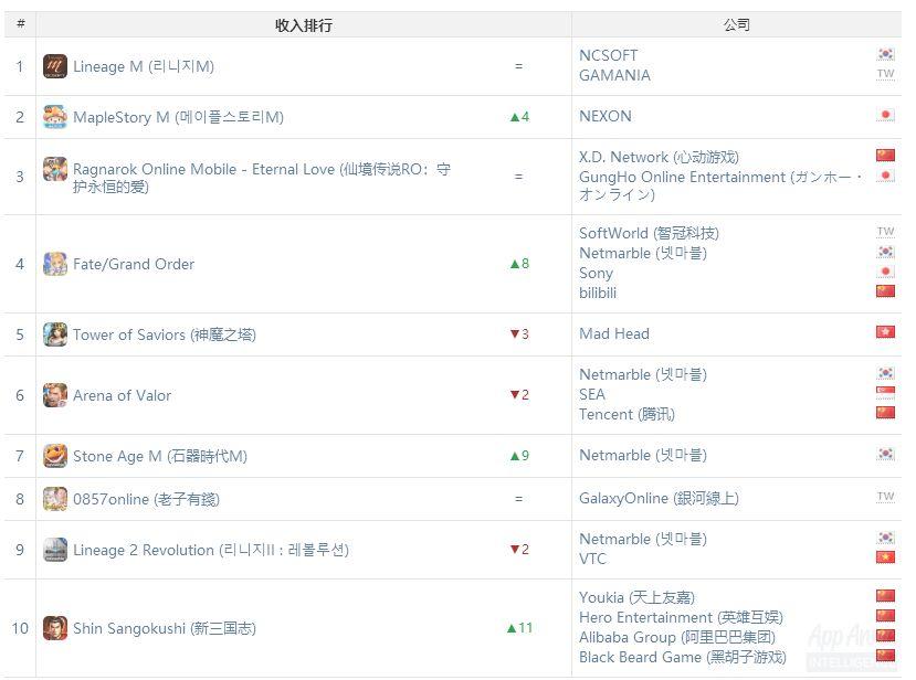 其他国家与地区收入情况:官斗游戏突围韩国地区,经典MMORPG流行中国台湾市场