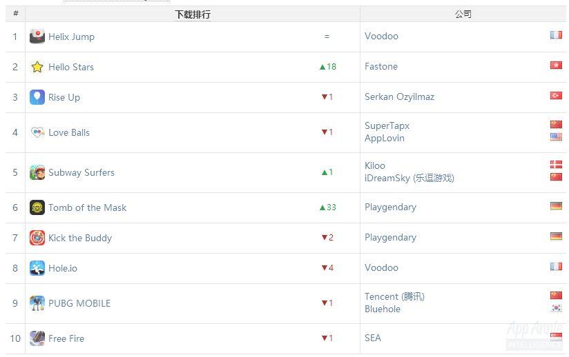 全球iOS & Google Play下载总榜:又有两款休闲游戏上榜,小游戏买量玩法依旧火热