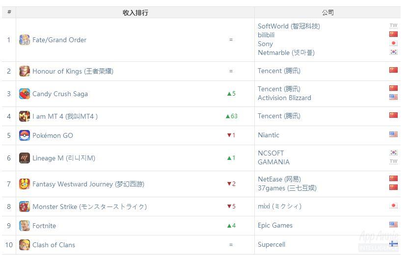 全球iOS & Google Play收入总榜:《我叫MT4》大攀升至第4,《堡垒之夜》首进前10