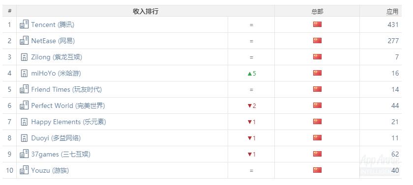 公司收入榜:米哈游上升5名