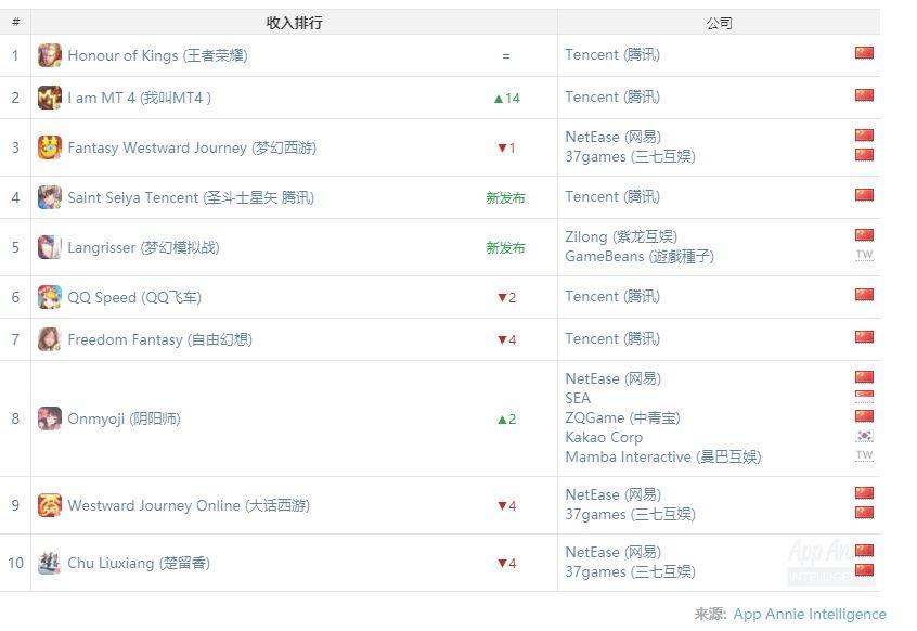 产品收入榜:紫龙互娱又有新款登榜
