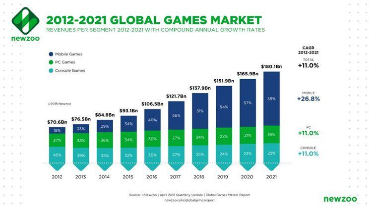 未来移动游戏到2021年成长为1061亿美元的产业