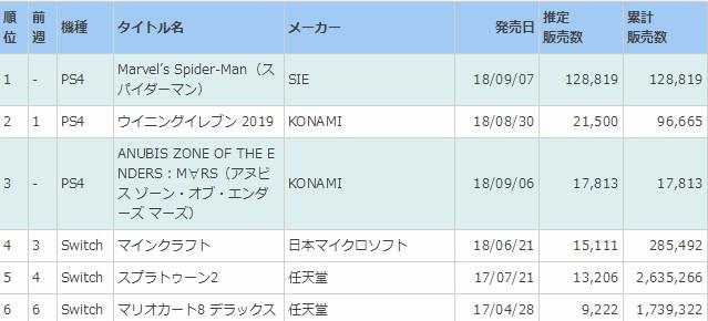 《漫威蜘蛛侠》勇夺日本周销量榜第一 商家卖断货