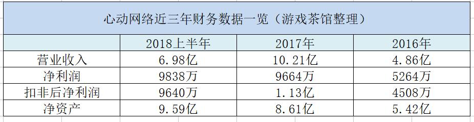 心动网络公告称拟从新三板摘牌 市值已达34.95亿