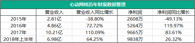 心动网络拟摘牌新三板,2018上半年营收6.98亿
