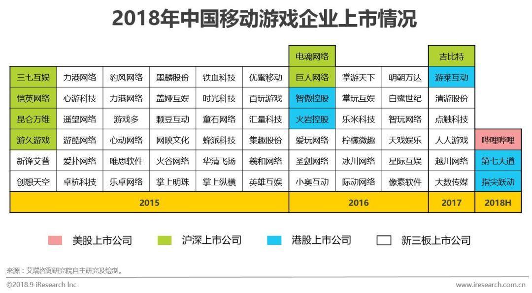 国内至少有16家游戏企业申请自主IPO