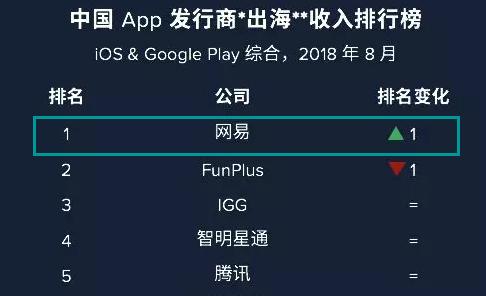 的8月中国游戏厂商出海收入榜