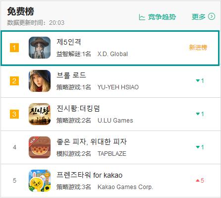 网易+心动的组合拳,将《第五人格》推上韩国免费榜TOP1