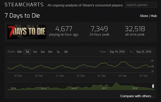 在直播的带动下,七日杀的热卖为TELLTALE GAMES赚取了迫切需要的资金