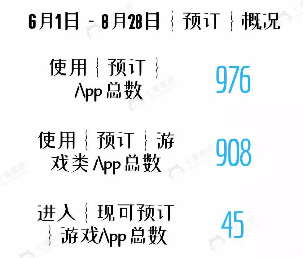 "App Store""预定""设置或将使手游获量翻倍"