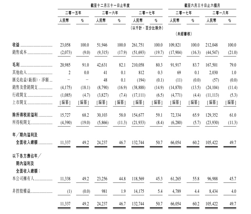 家乡互动财务数据详表
