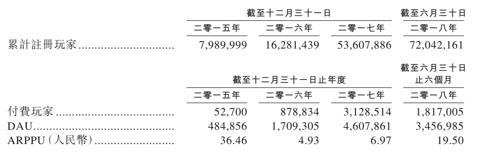 棋牌游戏公司家乡互动赴港IPO 上半年营收2.12亿元