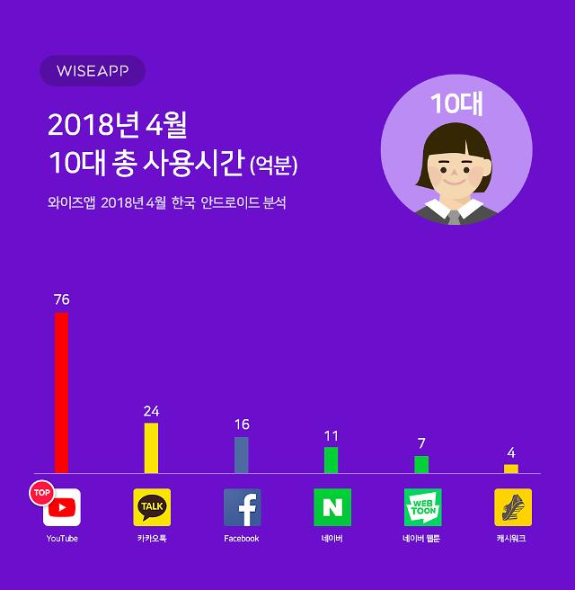 据统计,YouTube坐拥大量韩国青少年用户 如果要投放广告或者推广,这就是个相当不错的选择