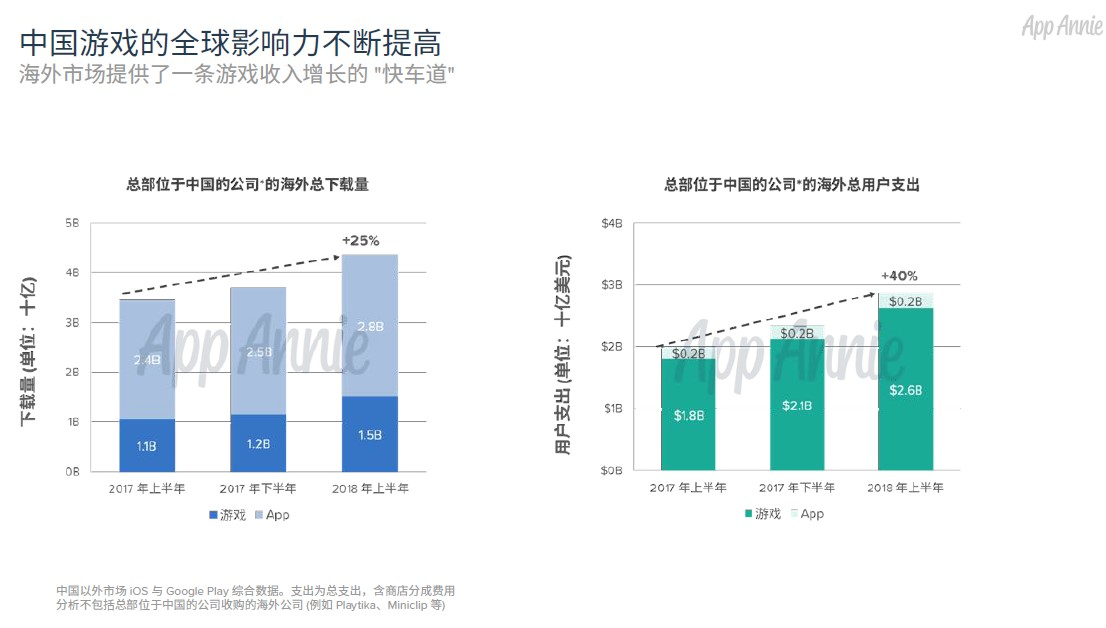 上半年国产手游出海收入179亿元,同比增幅40%